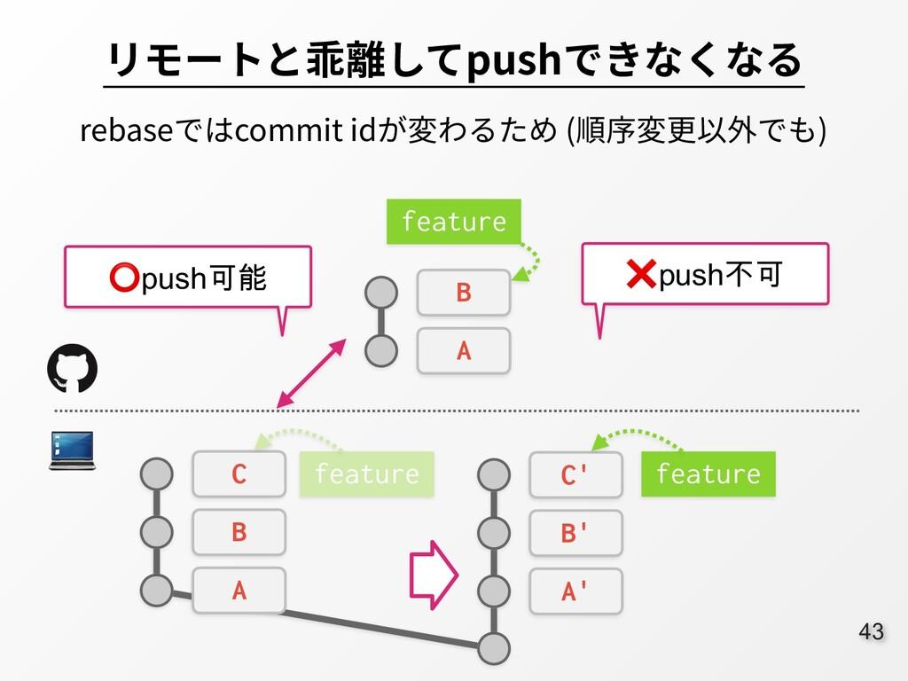 43 リモートと乖離してpushできなくなる rebaseではcommit idが変わるため ...