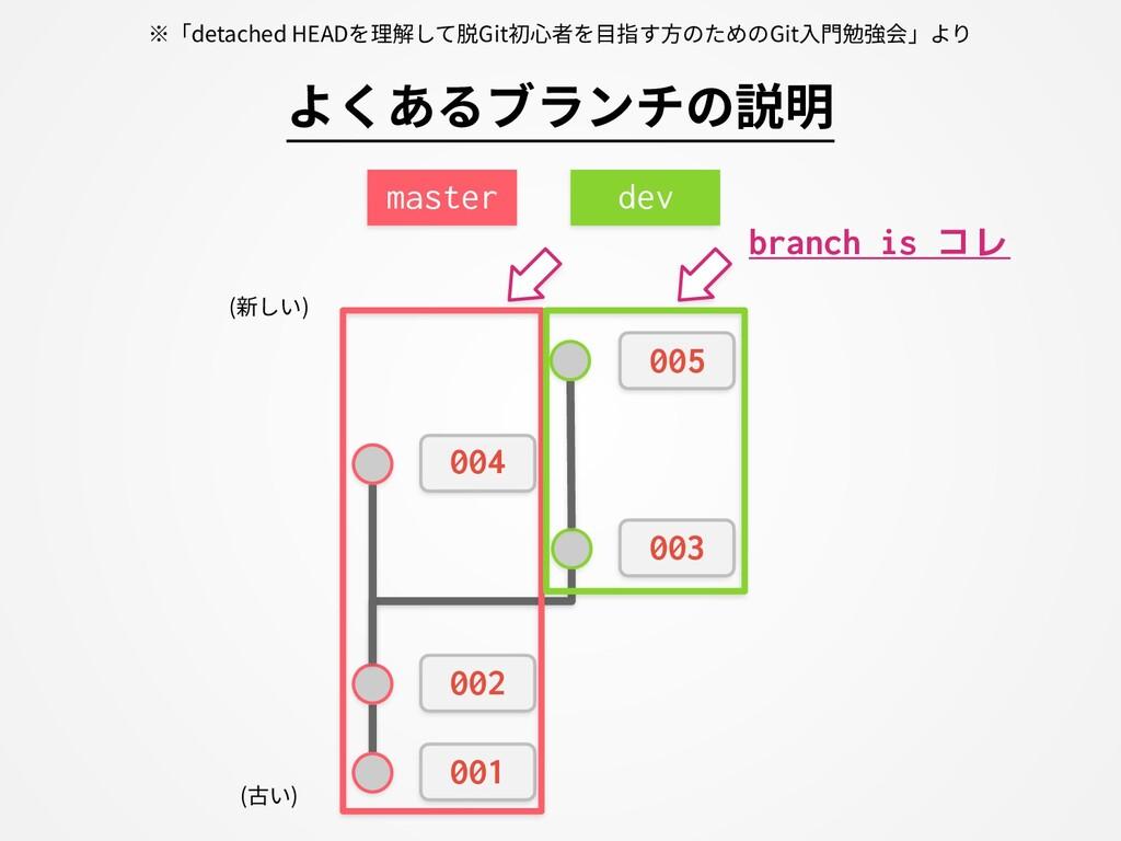 001 002 master 003 dev 004 005 branch is コレ よくあ...