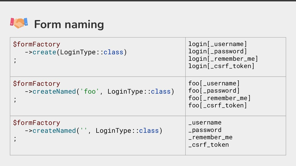 Form naming $formFactory ->create(LoginType::cl...