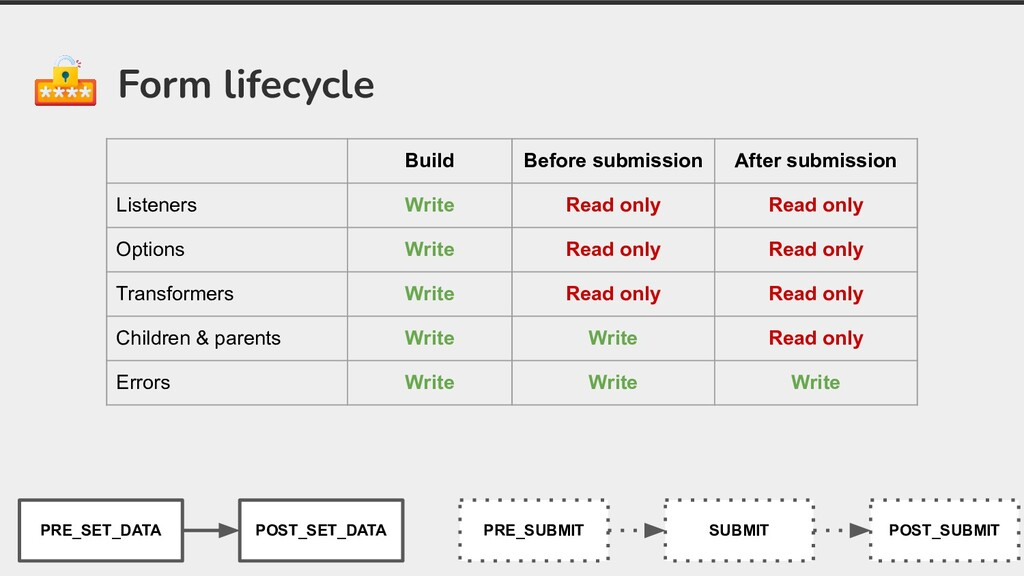 Form lifecycle Build Before submission After su...