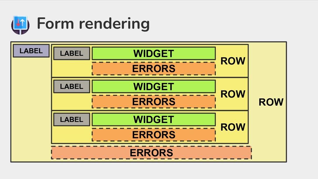 Form rendering ROW ERRORS LABEL ROW WIDGET ERRO...