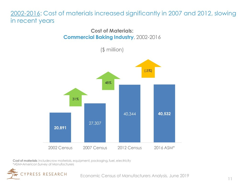 2002-2016: Cost of materials increased signific...