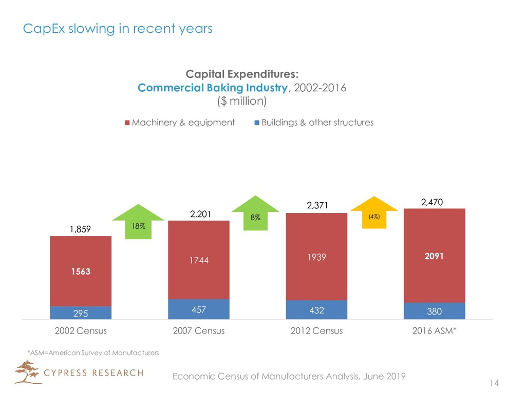 CapEx slowing in recent years 295 457 432 380 1...