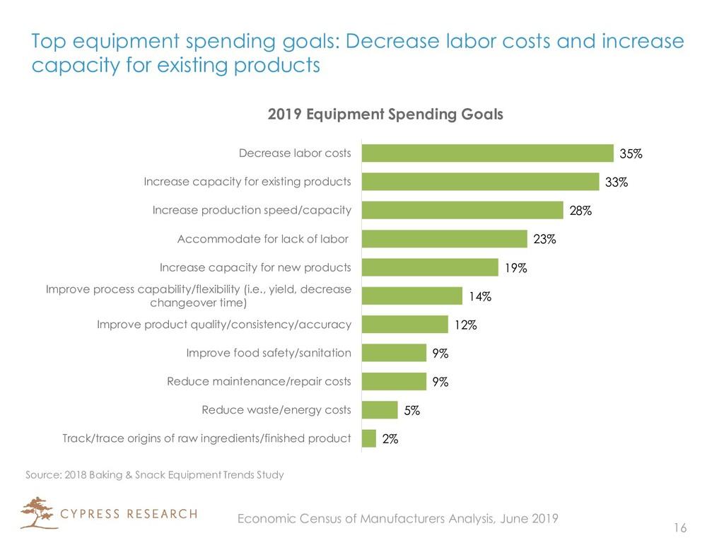 Top equipment spending goals: Decrease labor co...