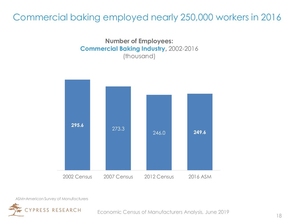Commercial baking employed nearly 250,000 worke...