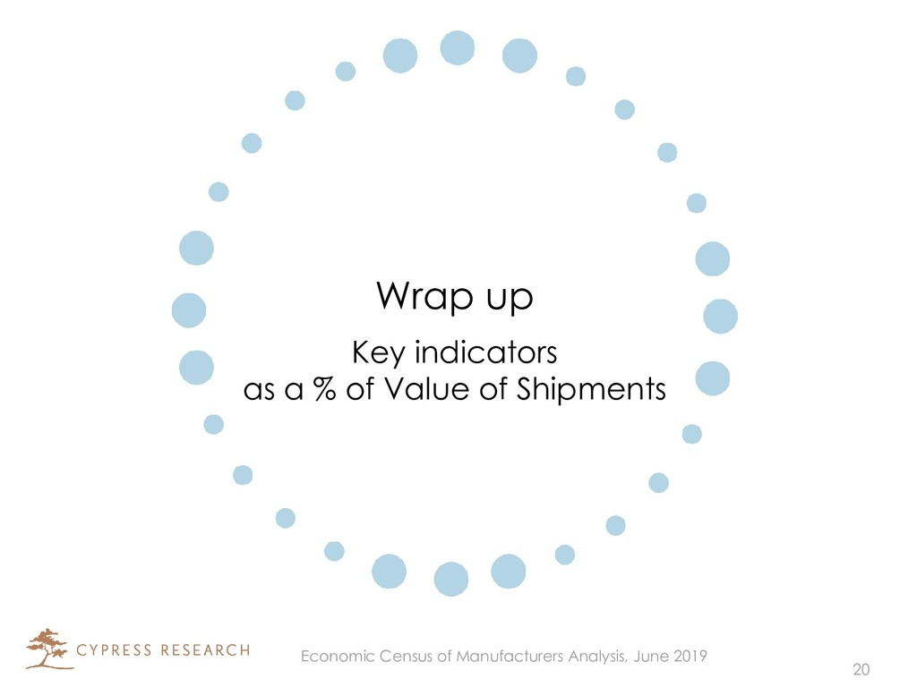 Wrap up Key indicators as a % of Value of Shipm...