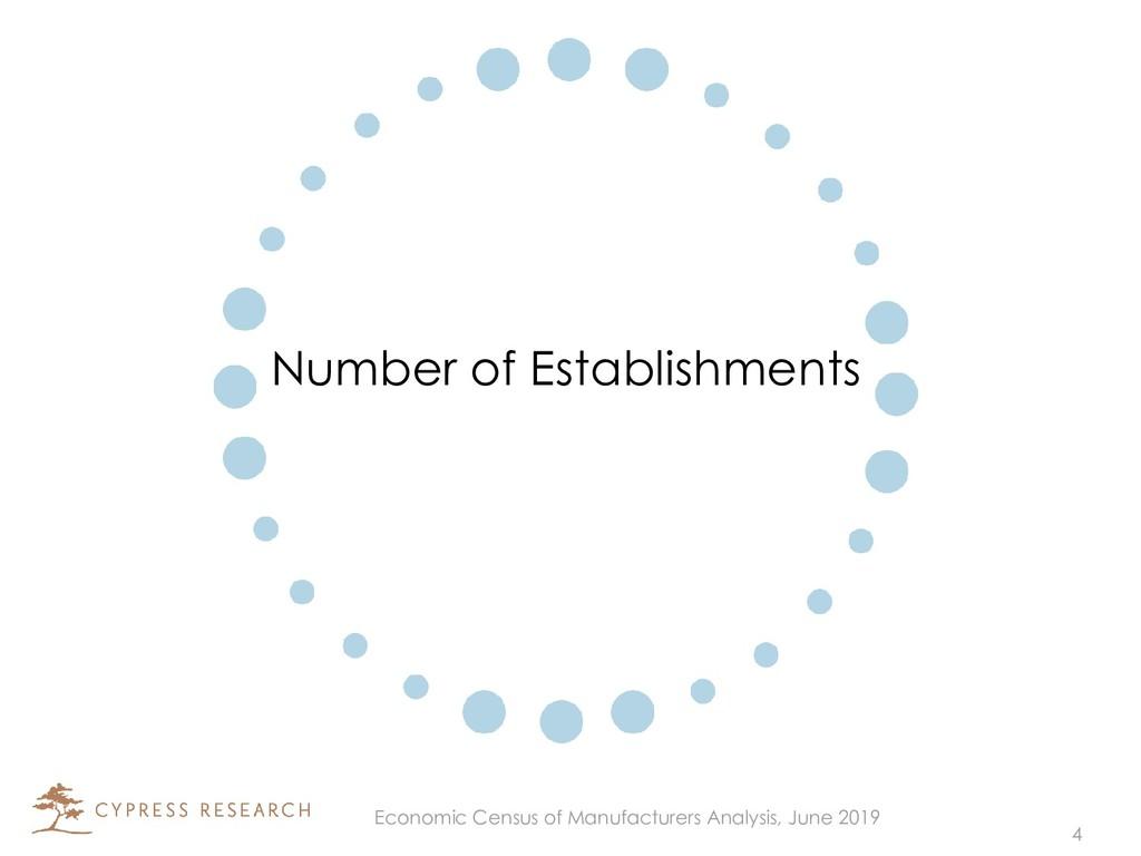 Number of Establishments 4 Economic Census of M...