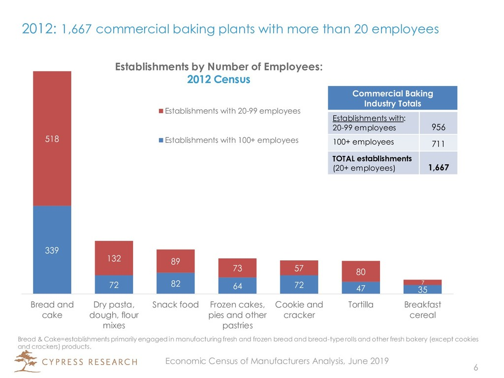 2012: 1,667 commercial baking plants with more ...