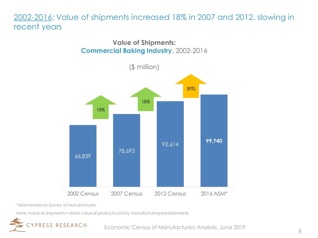 2002-2016: Value of shipments increased 18% in ...