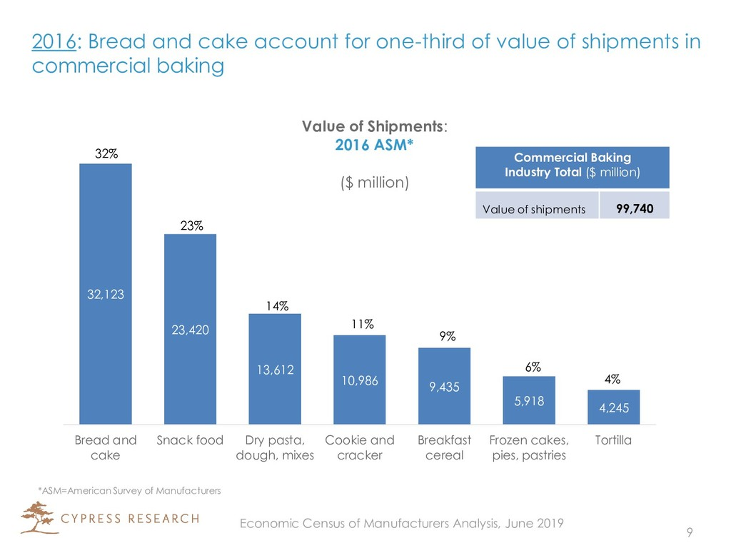 2016: Bread and cake account for one-third of v...