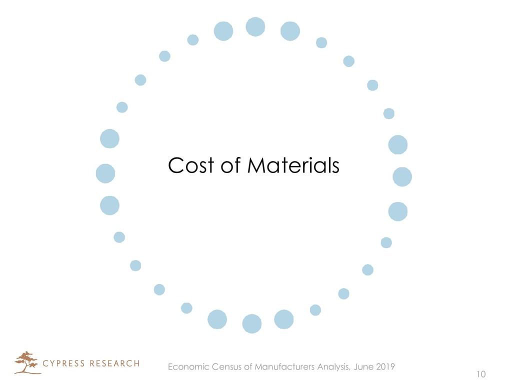 Cost of Materials 10 Economic Census of Manufac...