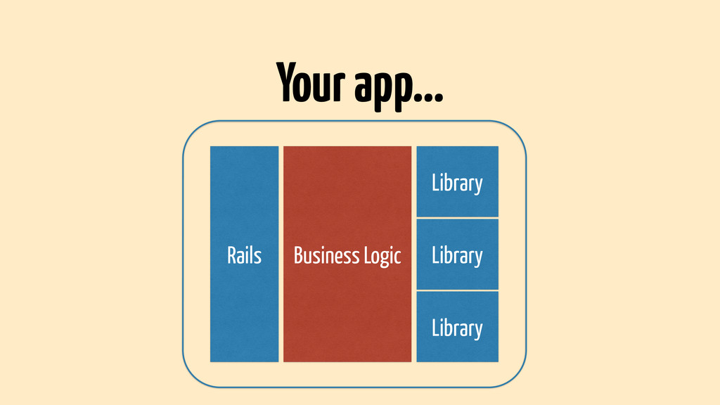 Rails Business Logic Library Library Library Yo...