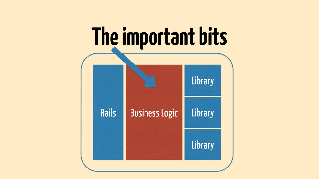 Rails Business Logic Library Library Library Th...