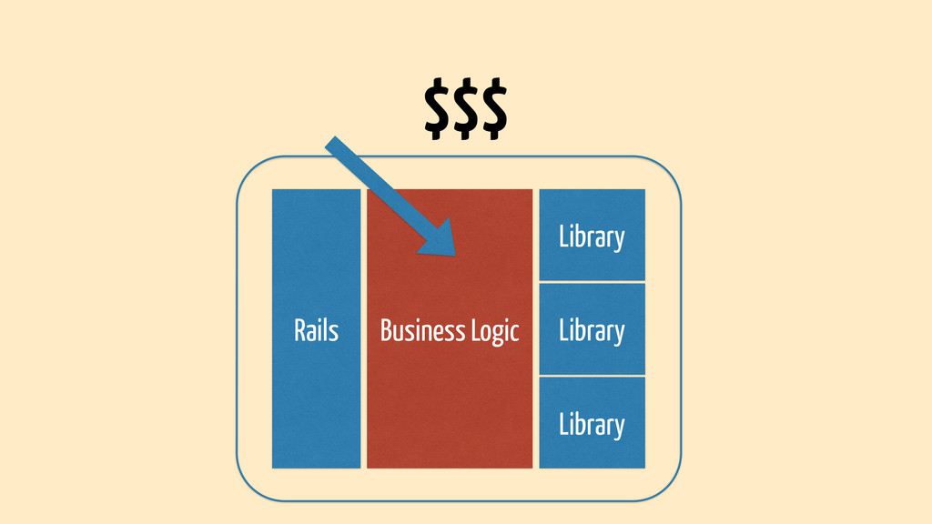 Rails Business Logic Library Library Library $$$
