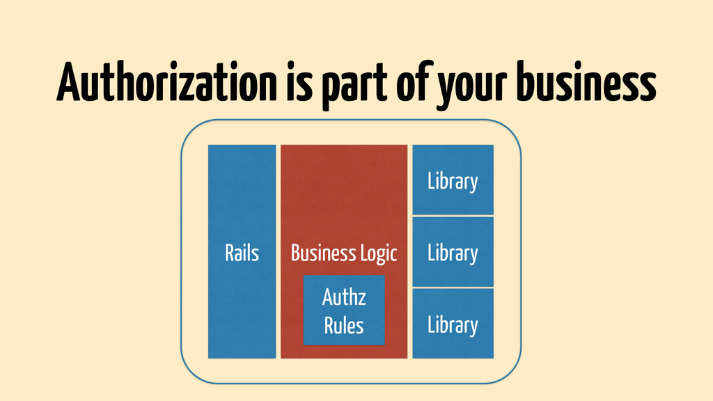 Rails Business Logic Library Library Library Au...