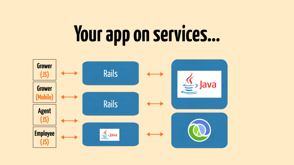 Rails Your app on services… Grower (JS) Grower ...
