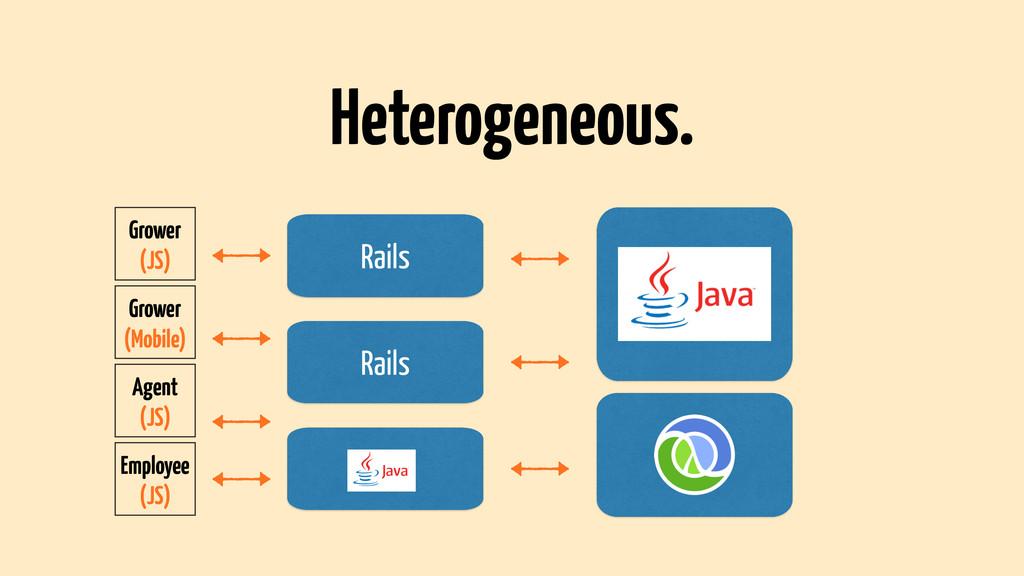 Rails Heterogeneous. Grower (JS) Grower (Mobile...