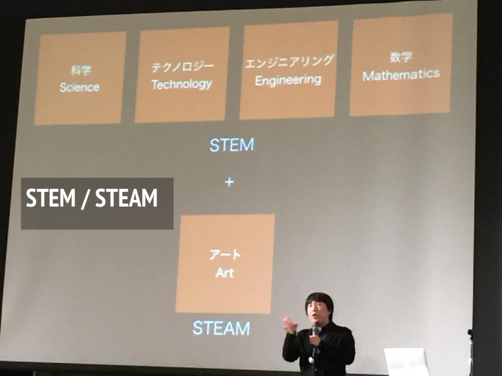 STEM / STEAM