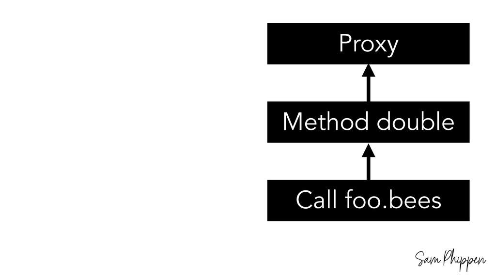 Sam Phippen Proxy Method double Call foo.bees