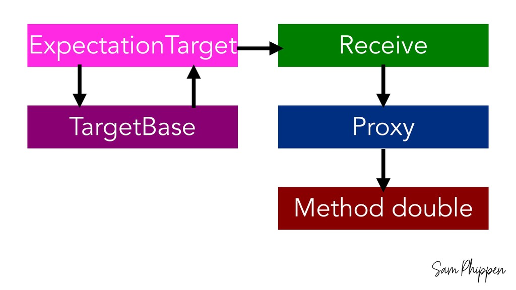 Sam Phippen ExpectationTarget TargetBase Receiv...