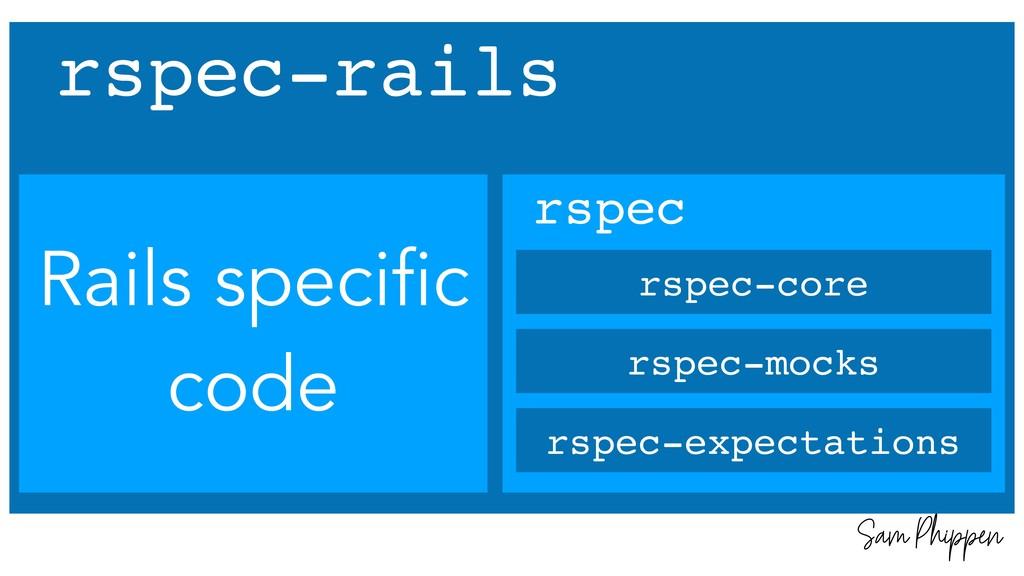 Sam Phippen rspec-rails rspec rspec-mocks rspec...