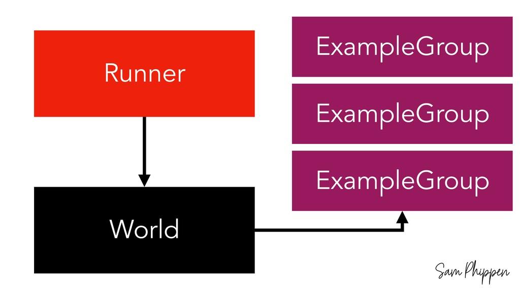 Sam Phippen World Runner ExampleGroup ExampleGr...