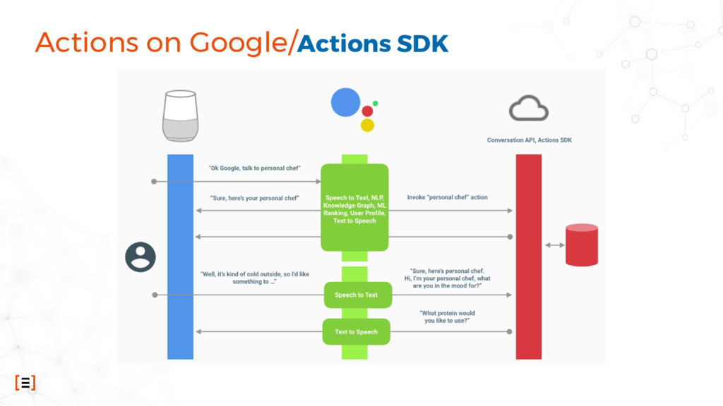 Actions on Google/Actions SDK