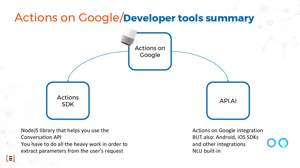 Actions on Google/Developer tools summary Actio...