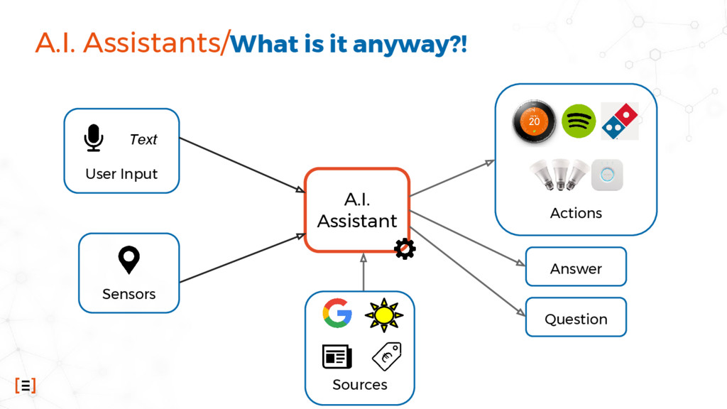 Sources User Input A.I. Assistants/What is it a...