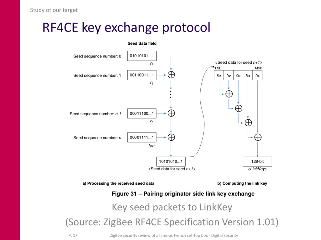RF4CE key exchange protocol Key seed packets to...