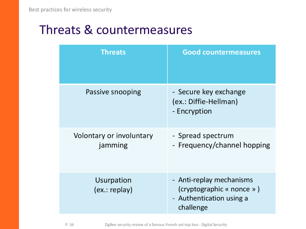 Threats & countermeasures Best practices for wi...