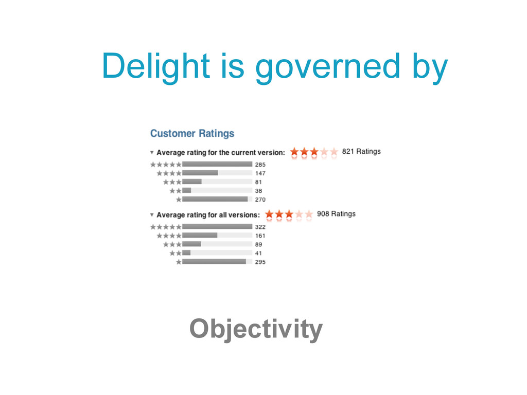 Delight is governed by Objectivity