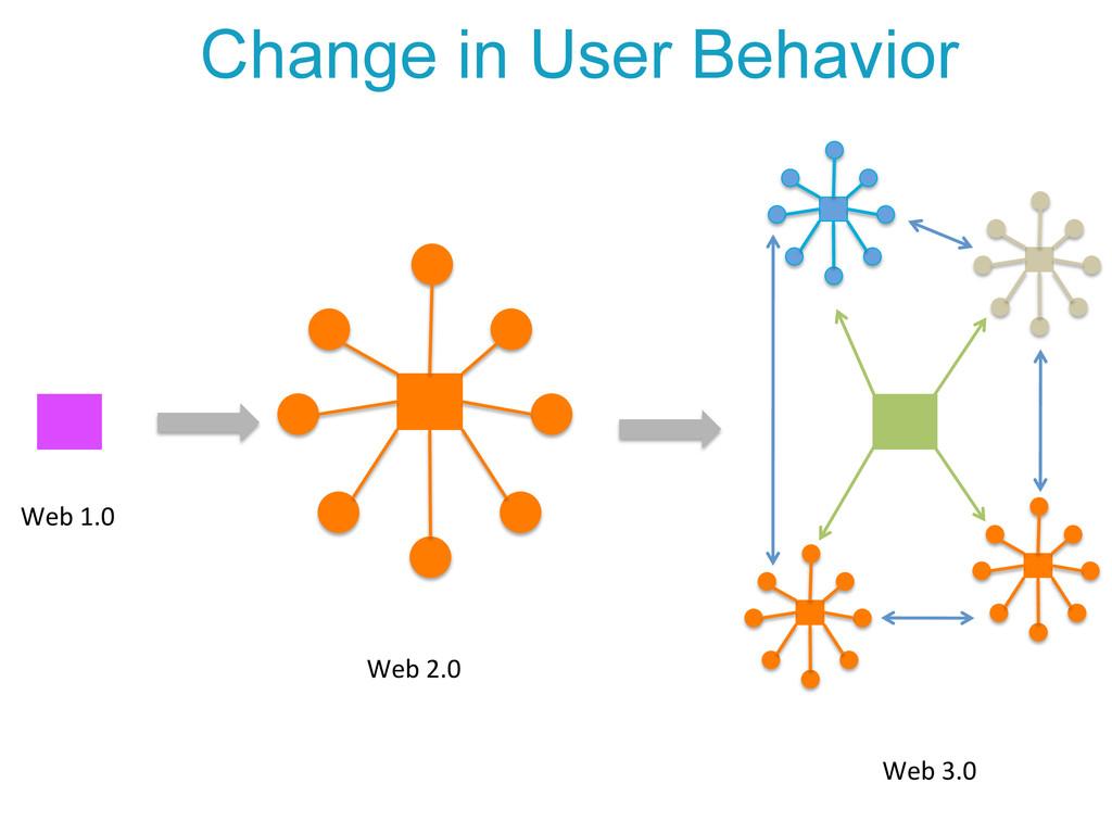 Web 1.0  Web 3.0  Web 2.0  Ch...