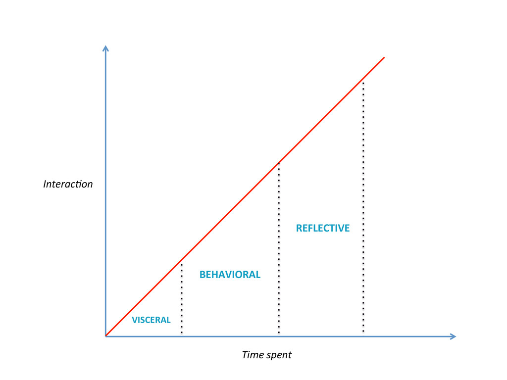 Time spent  InteracCon  VISCERAL  B...