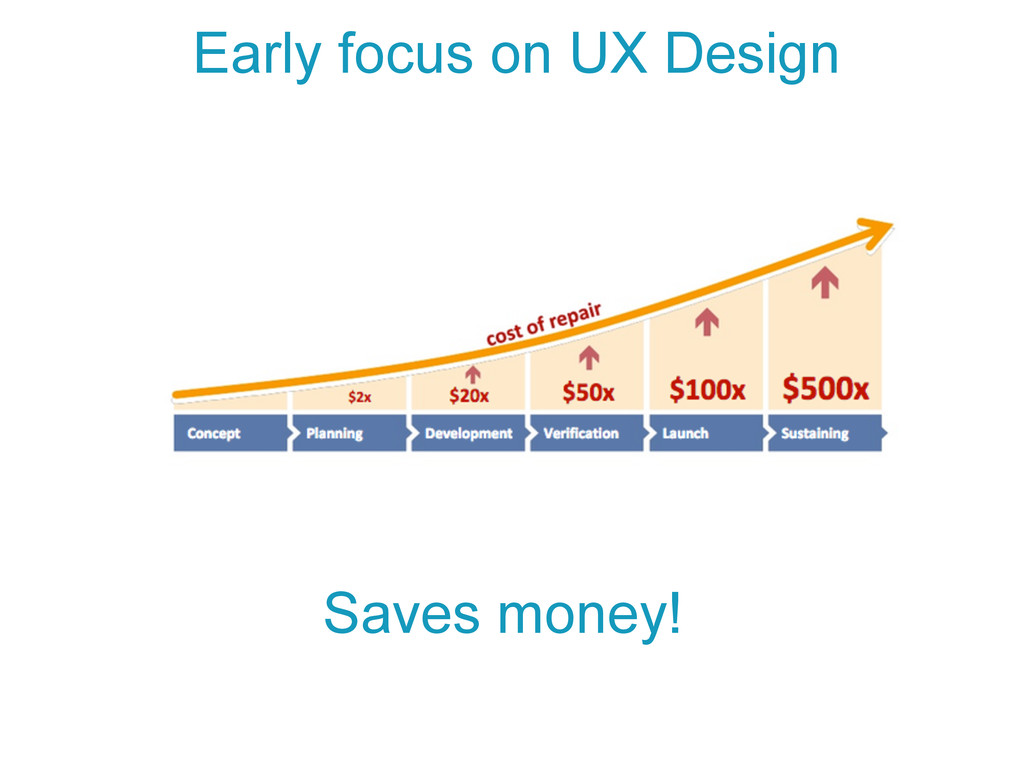 Early focus on UX Design Saves money!