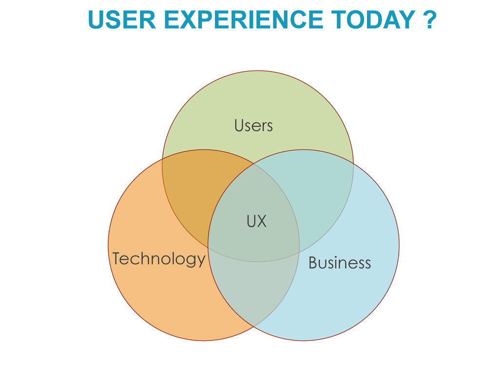 USER EXPERIENCE TODAY ? Users  Business  ...