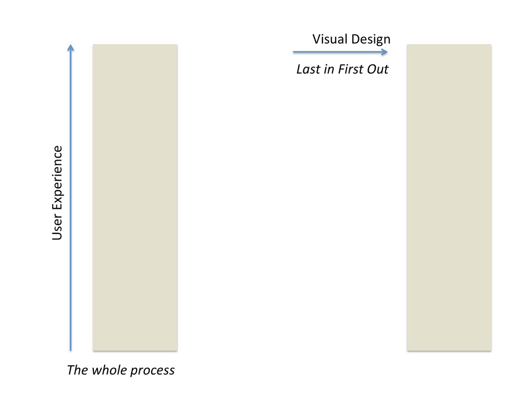 Visual Design  Last in First Out...