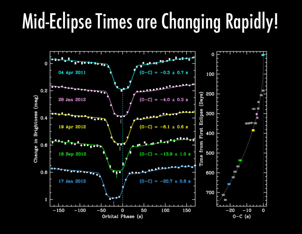 Mid-Eclipse Times are Changing Rapidly!
