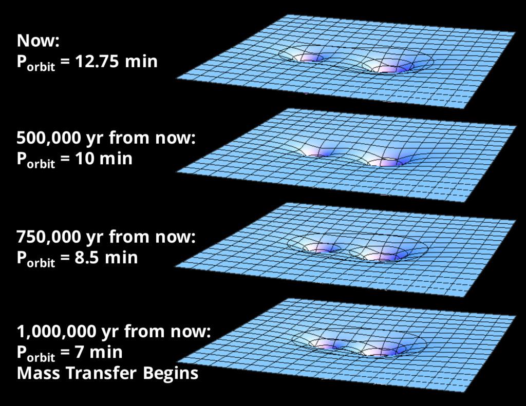 Now: Porbit = 12.75 min 500,000 yr from now: Po...