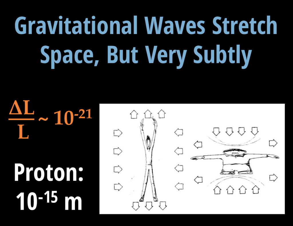 V = 13.3 mag Gravitational Waves Stretch Space,...