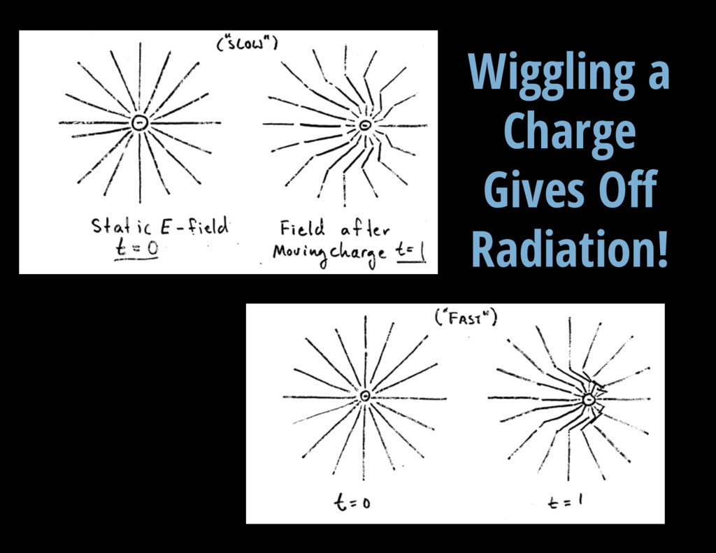 V = 13.3 mag Wiggling a Charge Gives Off Radiat...