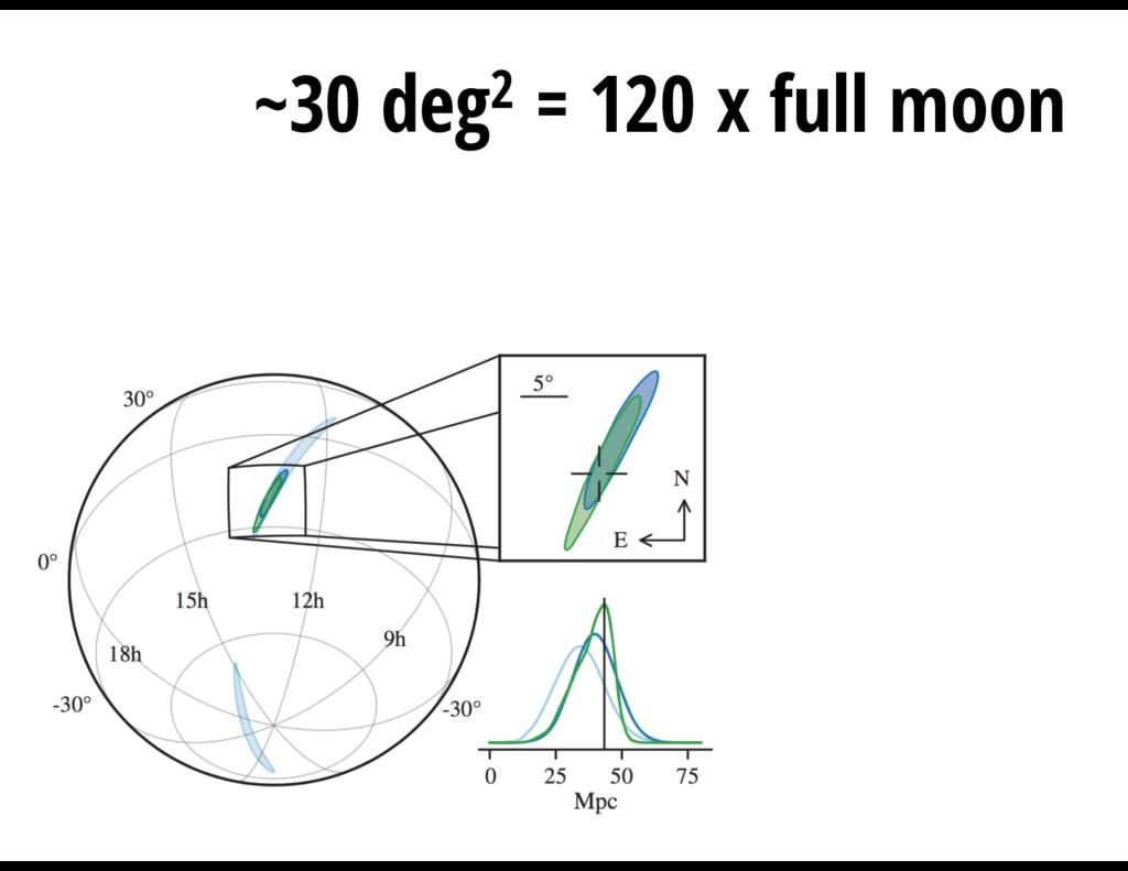 ~30 deg2 = 120 x full moon