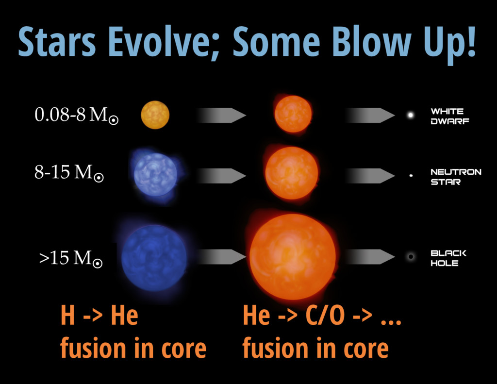 V = 13.3 mag H -> He fusion in core He -> C/O -...