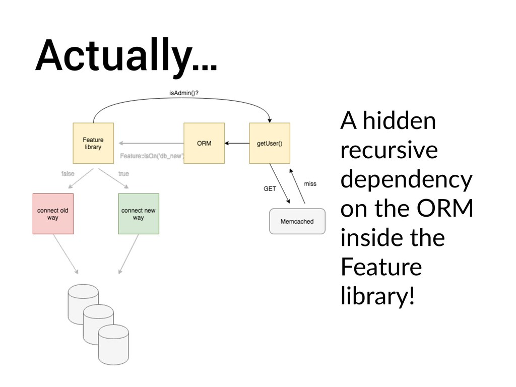 Actually… A hidden recursive dependency on the ...
