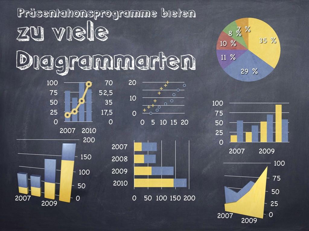 Präsentationsprogramme bieten zu viele Diagramm...