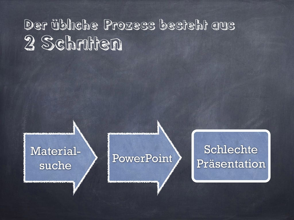 PowerPoint Material- suche Der übliche Prozess ...