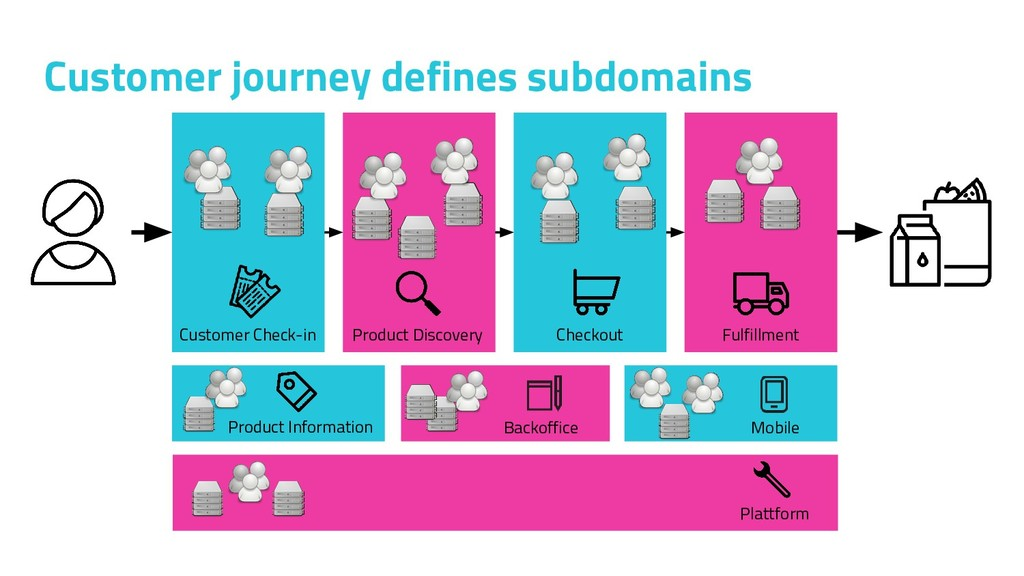 Customer journey defines subdomains Product Inf...