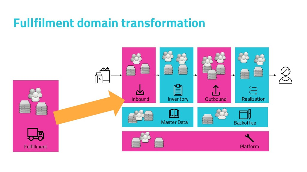 Fulfillment Fullfilment domain transformation I...