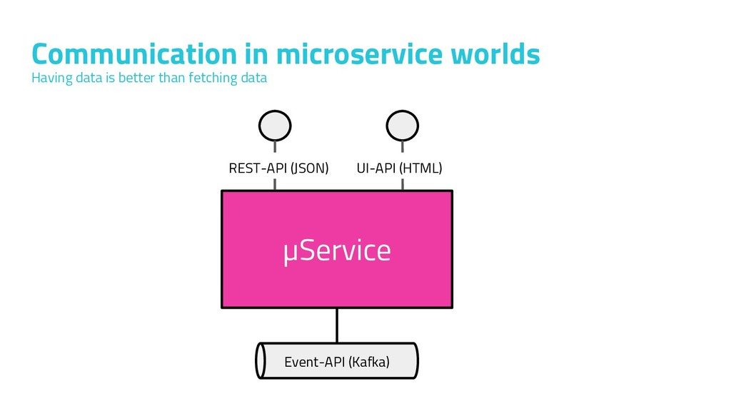 Communication in microservice worlds Having dat...