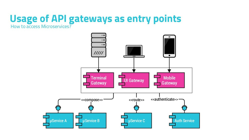 Usage of API gateways as entry points How to ac...